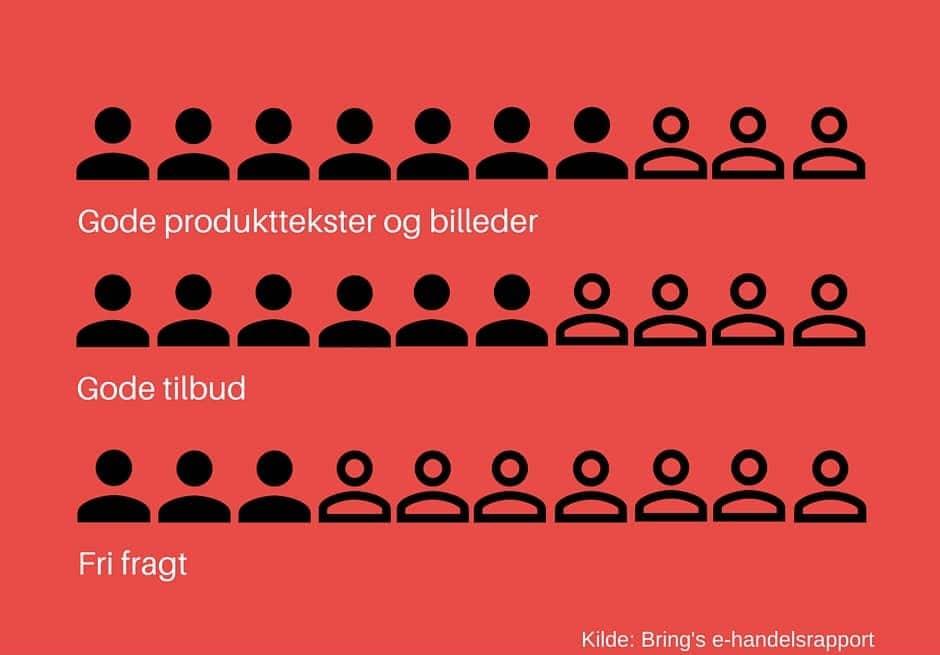 7 ud af 10 danskere vægter gode produkttekster over pris og leveringshastighed